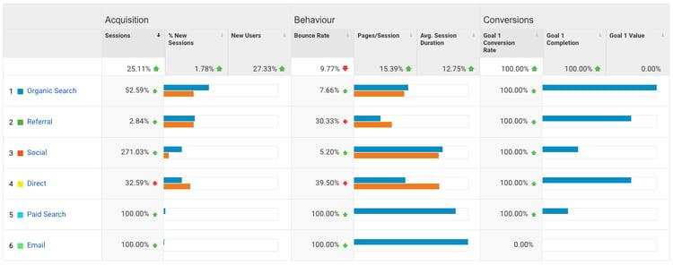 Acquisition-overview-dornoch-google-analytics