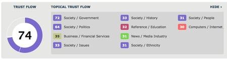 trust flow score picture