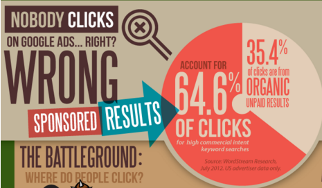 image of CTR of google adwords