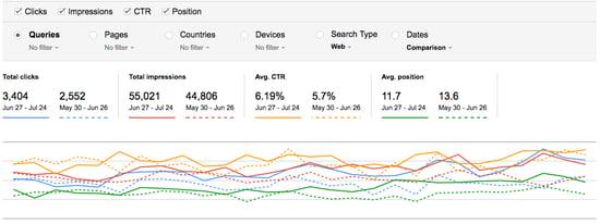 google seaerch console seo results