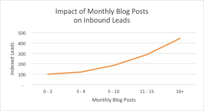 blog_monthly_leads.png