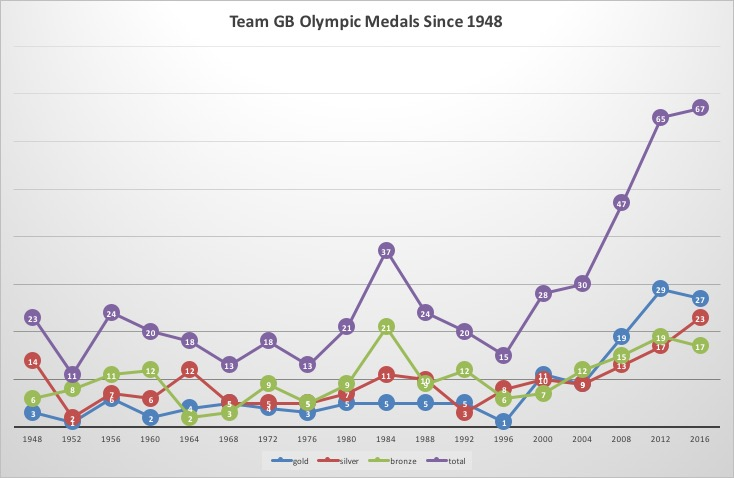 olympics_graph.jpg